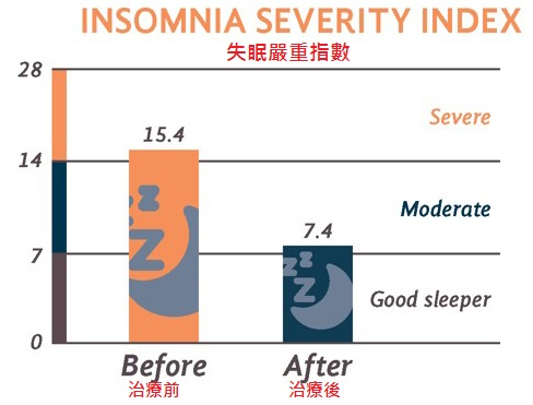 insomnia severity index